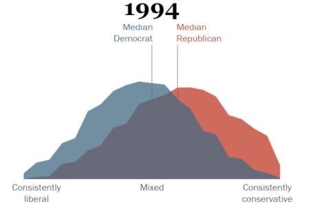 ارزش های سیاسی جامعه آمریکا در سال 1994 ( منبع: وبسایت موسسه پژوهشی پیو)
